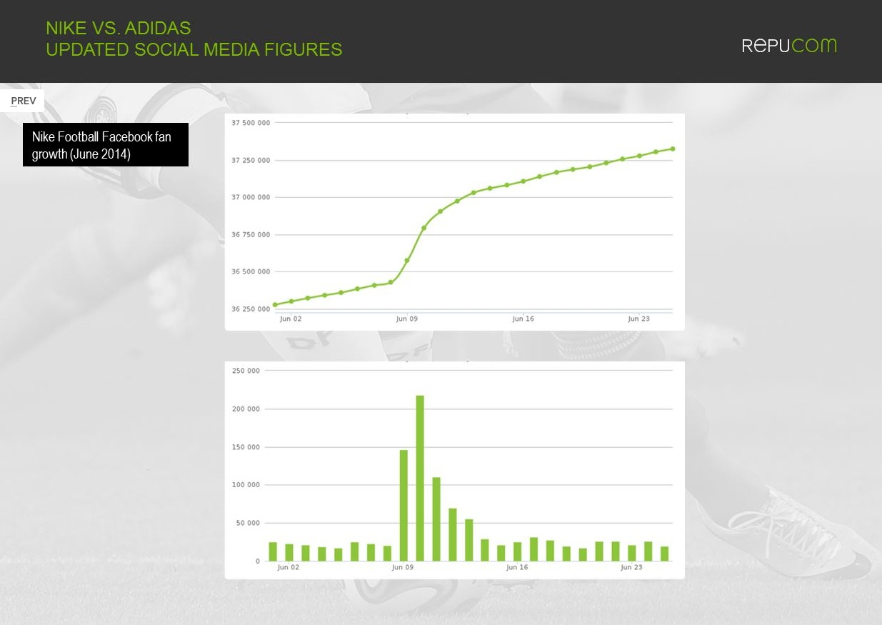 Repucom 3 Nike vs Adidas social media world cup