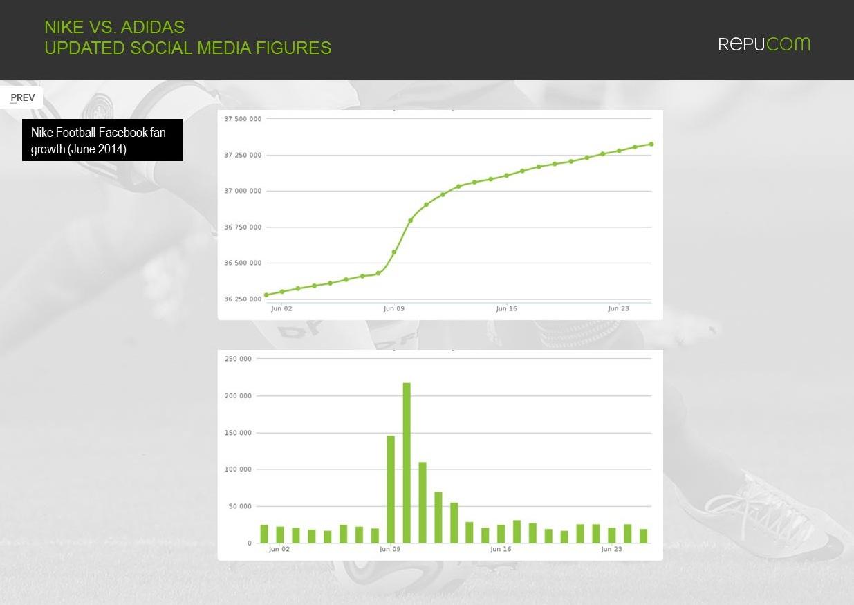 Repucom 3 Nike vs Adidas social media world cup
