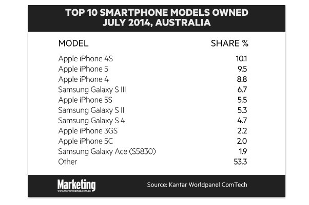 Top 10 Australia smartphone models owned - Kantar Worldpanel Comtech