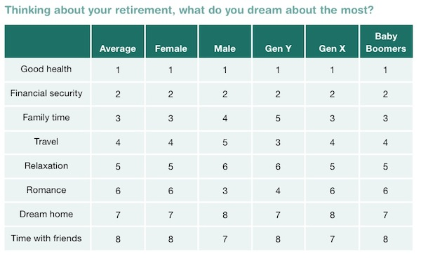 table of retirement dreams