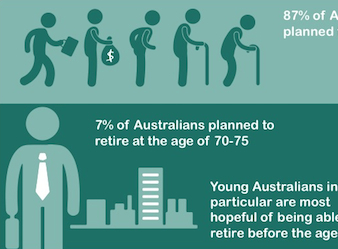 Suncorp research reveals cross-generational differences in lifestyle and retirement goals