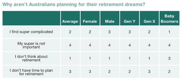 table of reasons for not planning retirement