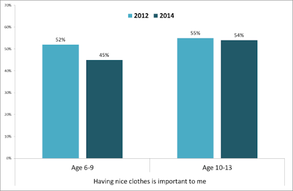 nice clothes question graph