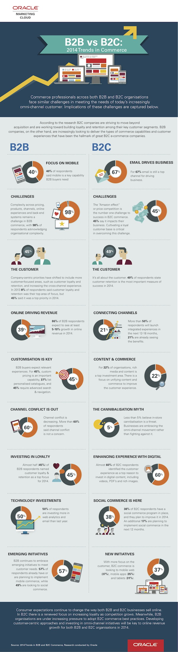 Infographic - B2B verses B2C Trends in Commerce
