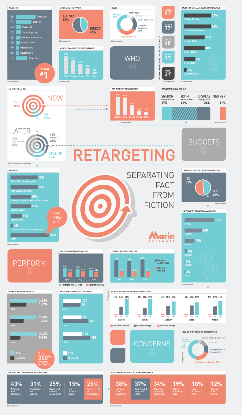 Marin Software Retargeting Graphic (1)