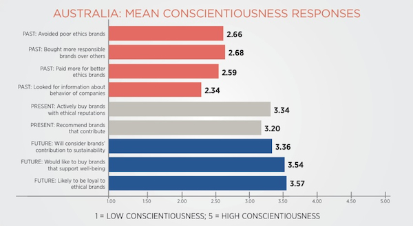 australia mean conscientiousness responses table