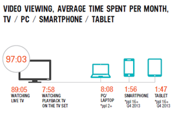 screen viewing infographic
