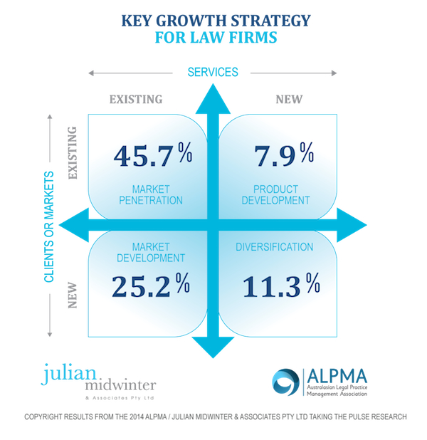 law firms growth strategies