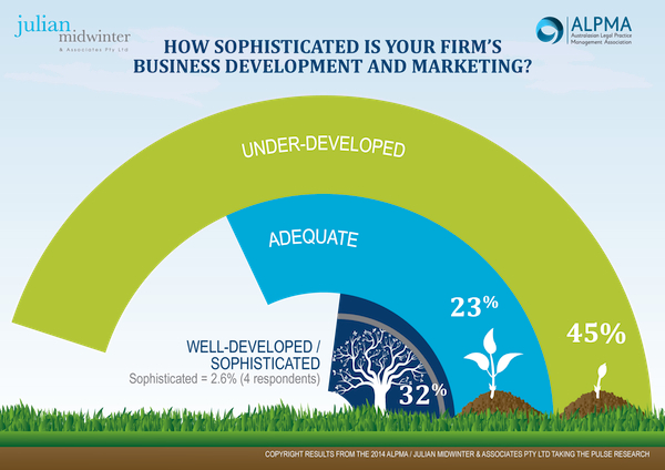 marketing sophistication law firms