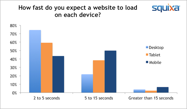 site speed answers