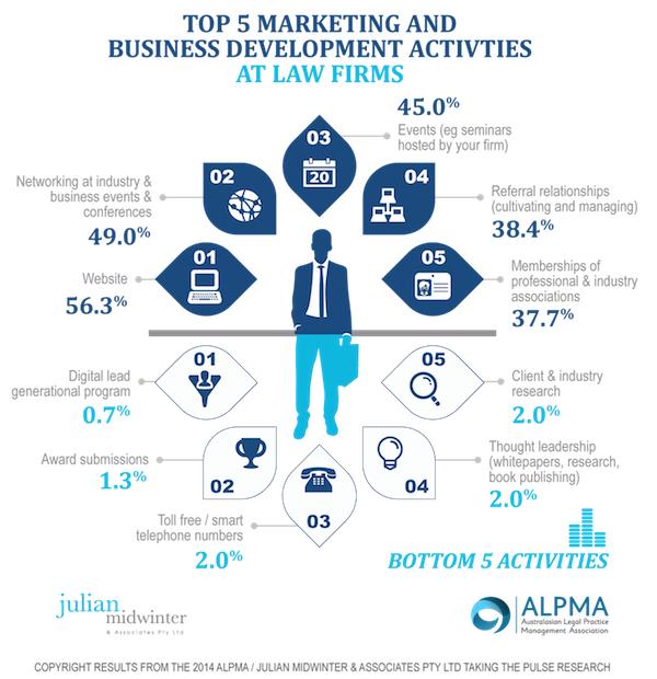 top five activities law firms