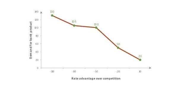 Ipsos graph 7