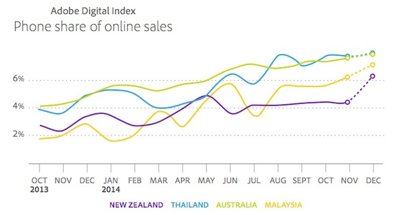 Adobe digital index 2014 online shopping ecommerce phone share