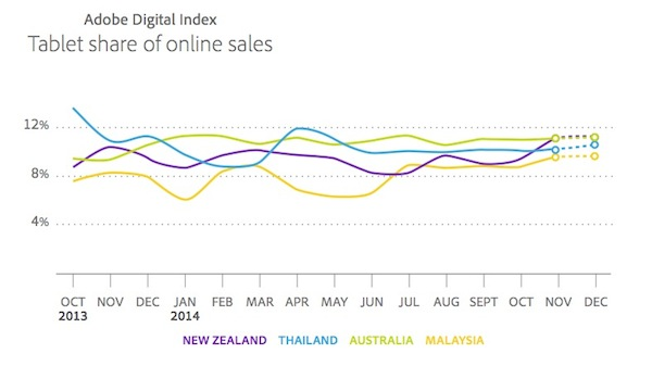 Adobe digital index 2014 online shopping ecommerce tablet share