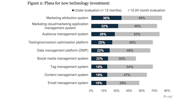 Figure 2 Plans for New Tech Investments Econsultancy Teradata 600w
