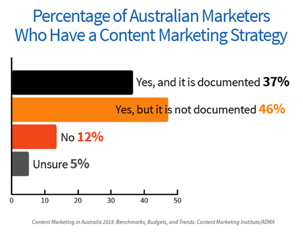Content marketing strategy documentation graph