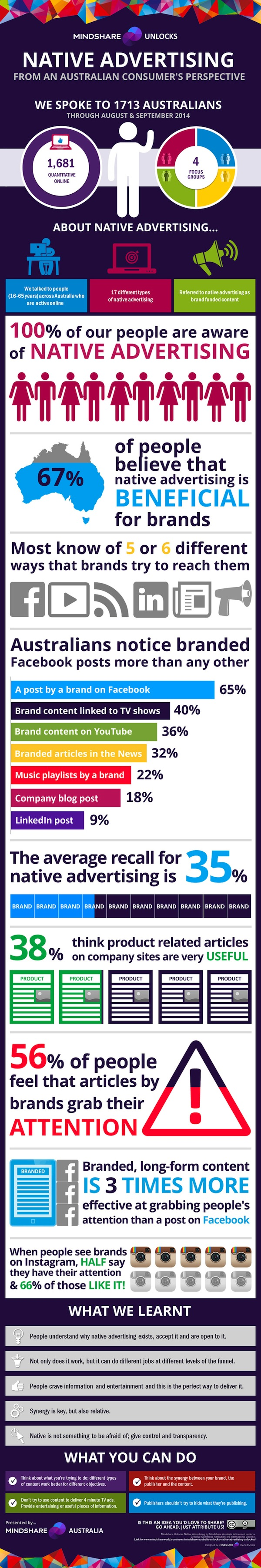 Mindshare-Unlocks-Native-Advertising-2014-Infographic