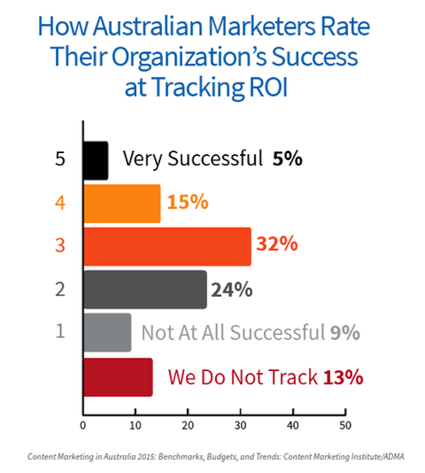 graph: success at tracking ROI