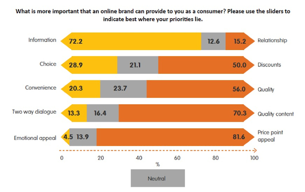bankwest scale preferences