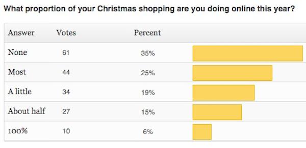 Christmas poll 2014