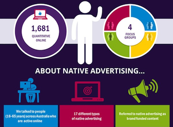 Infographic: does native advertising actually work?