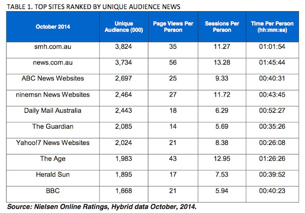nielsen online ratings
