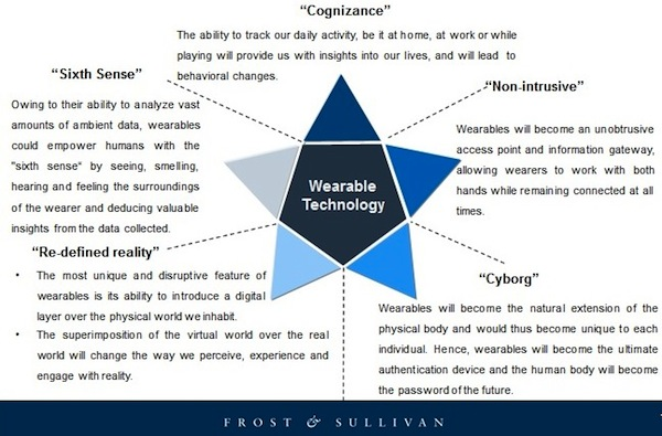 Frost and Sullivan wearables categories