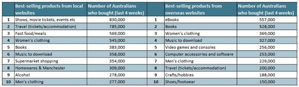 Table showing most popular online shopping items from Australian and overseas websites