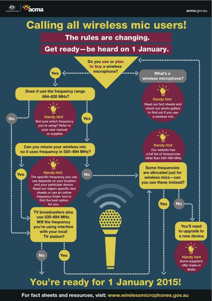 ACMA microphones infographic