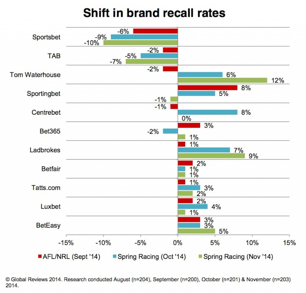 shift in brand recall rates