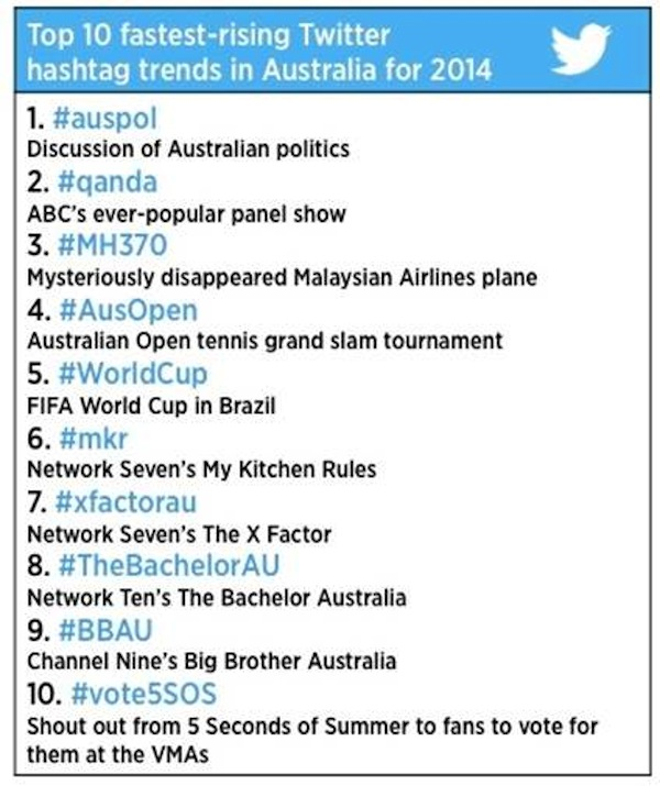 top 10 fastest-rising Twitter hashtag trends in Australia