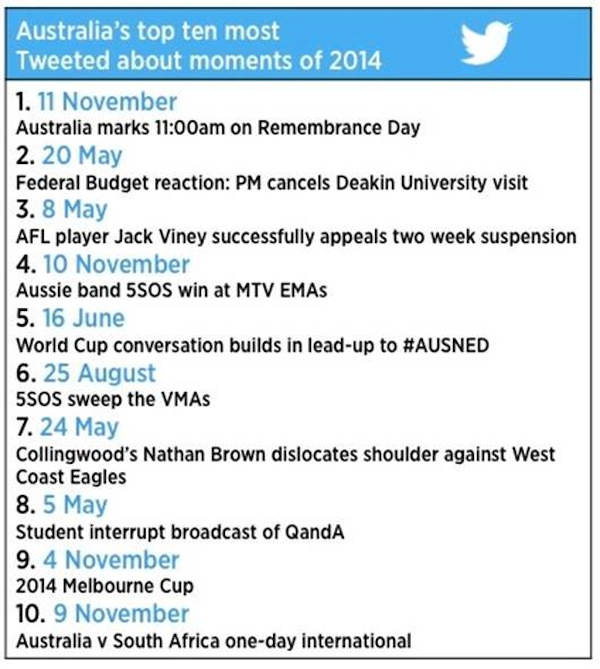top 10 most tweeted moments australia 2014