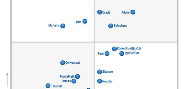 Gartner Magic Quadrant: digital marketing hubs compared