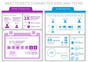 Connected kids infographic