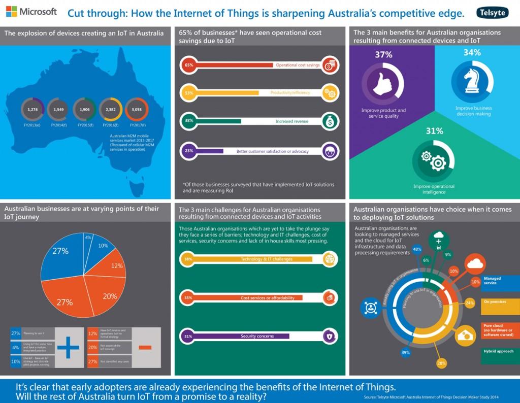 IoT_Infographic