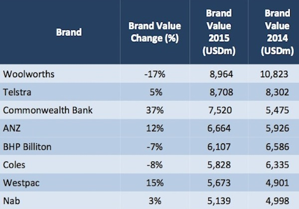 australias most valuable brands small