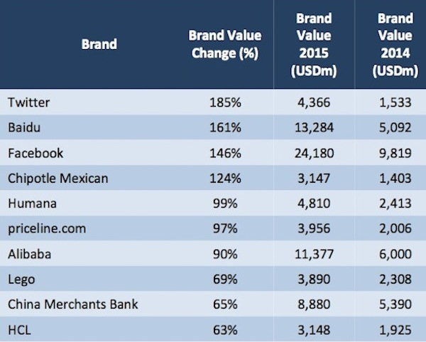worlds fastest growing brands small