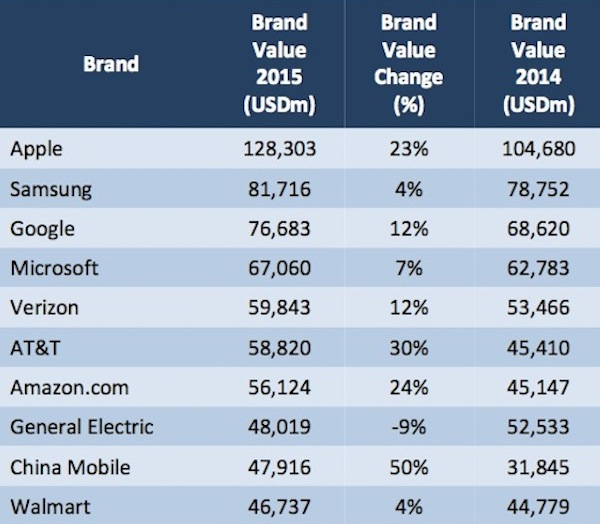 worlds most valuable brands small
