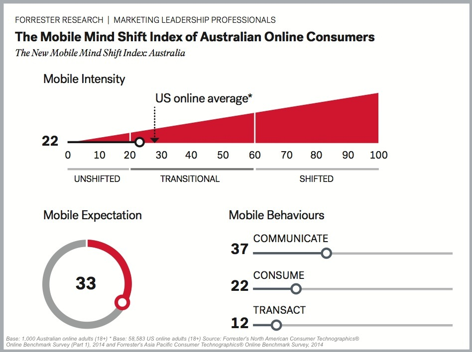 Forrester Mobile Mindshift