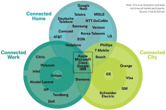 IoT venn diagram