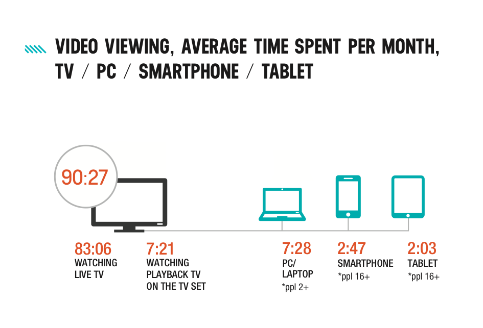 q4 2014 video viewing