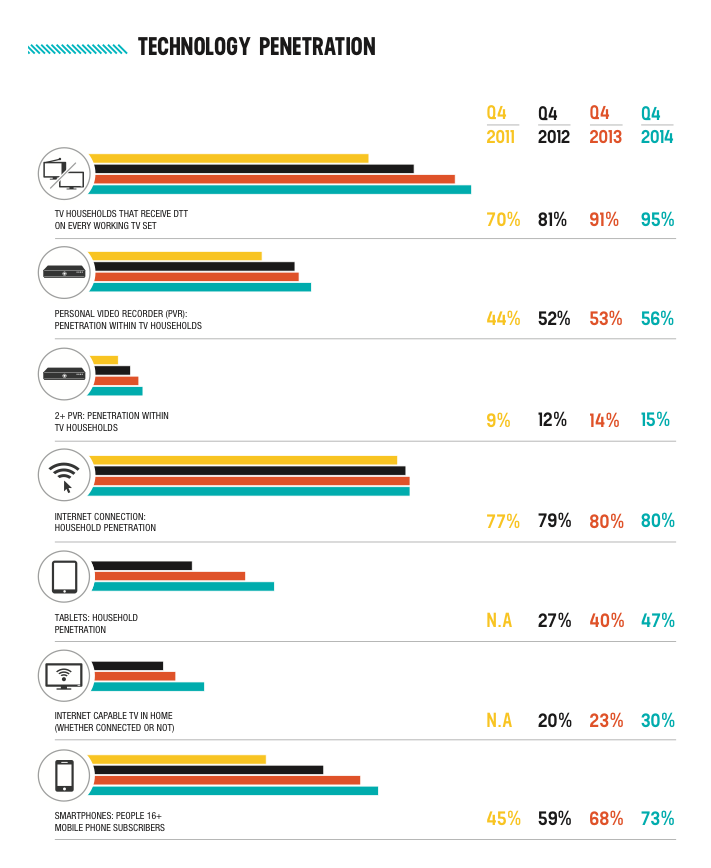 tech in households q4 2014