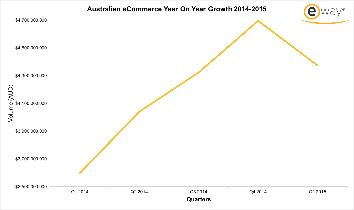 Australian eCommerce Year On Year Growth 2014-2015