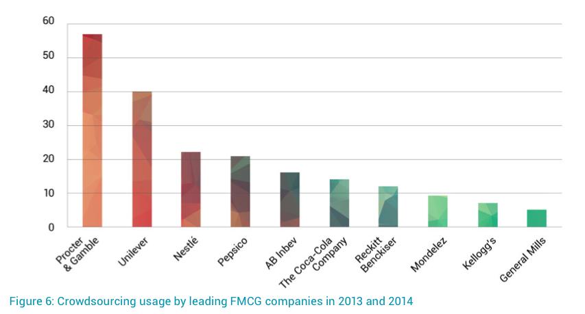 FMCG crowdsourcing 13-14