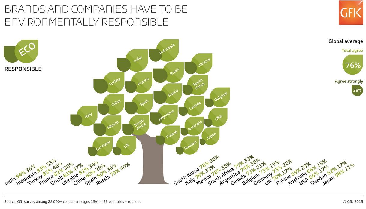 GFK brands environmental responsibilty