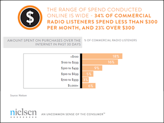 GRAPHIC 1- Amount commercial radio listeners have spent online (past 30 days)