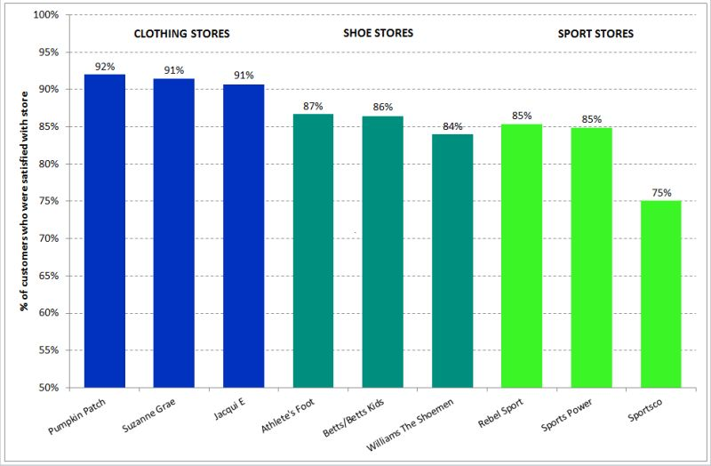 clothing stores customer satisfaction chart