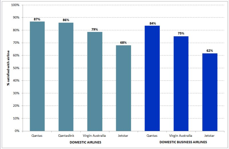 domestic airlines customer satisfaction chart