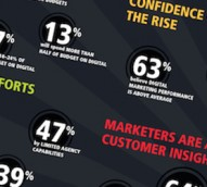 Marketers ignoring business value metrics at their peril – Adobe report