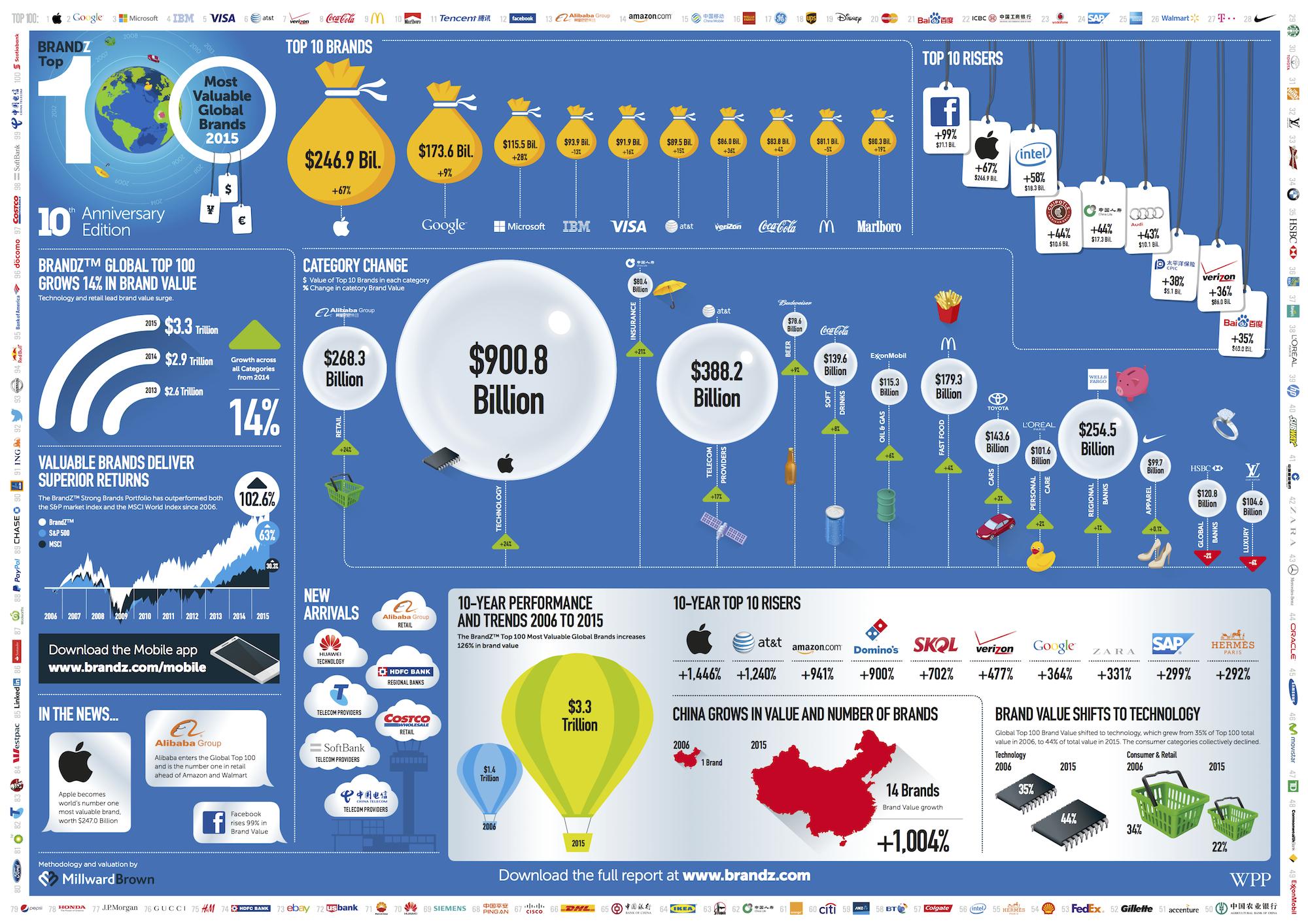 BrandZ Global 2015 Infographic 2000w